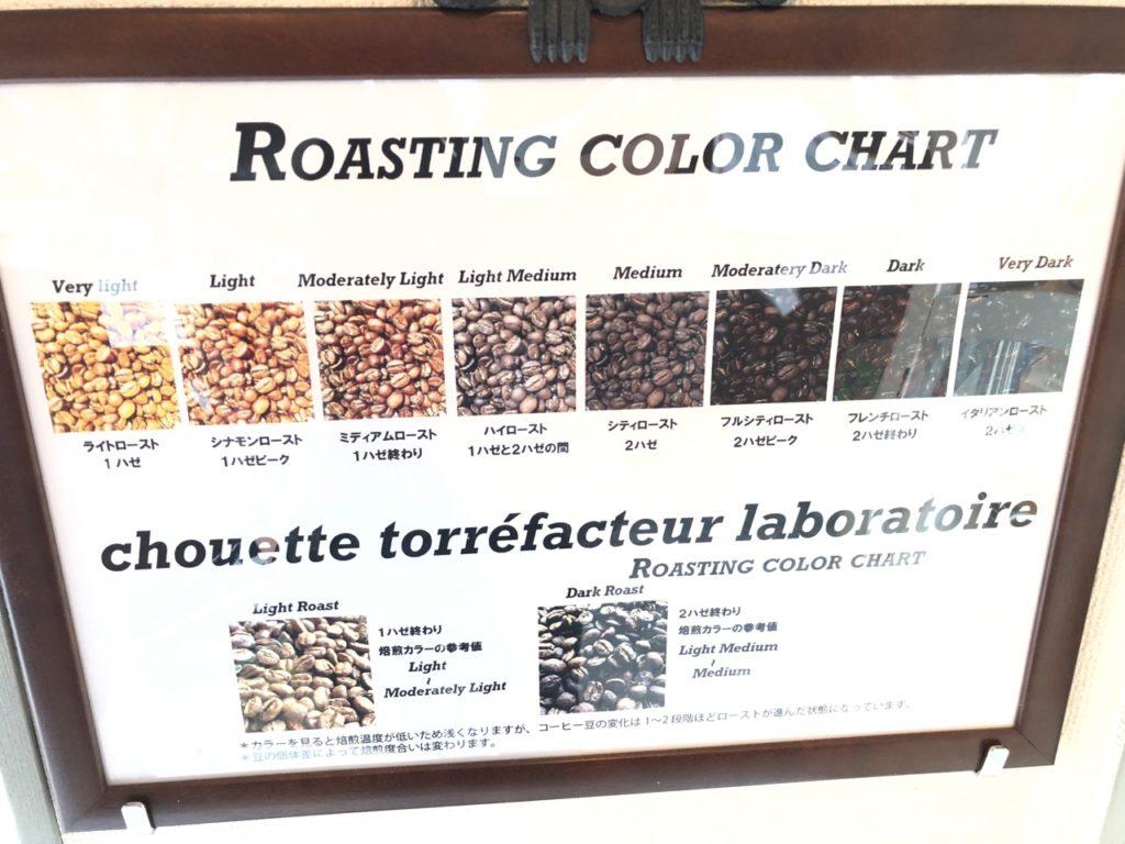 梟焙煎研究所の焙煎チャート