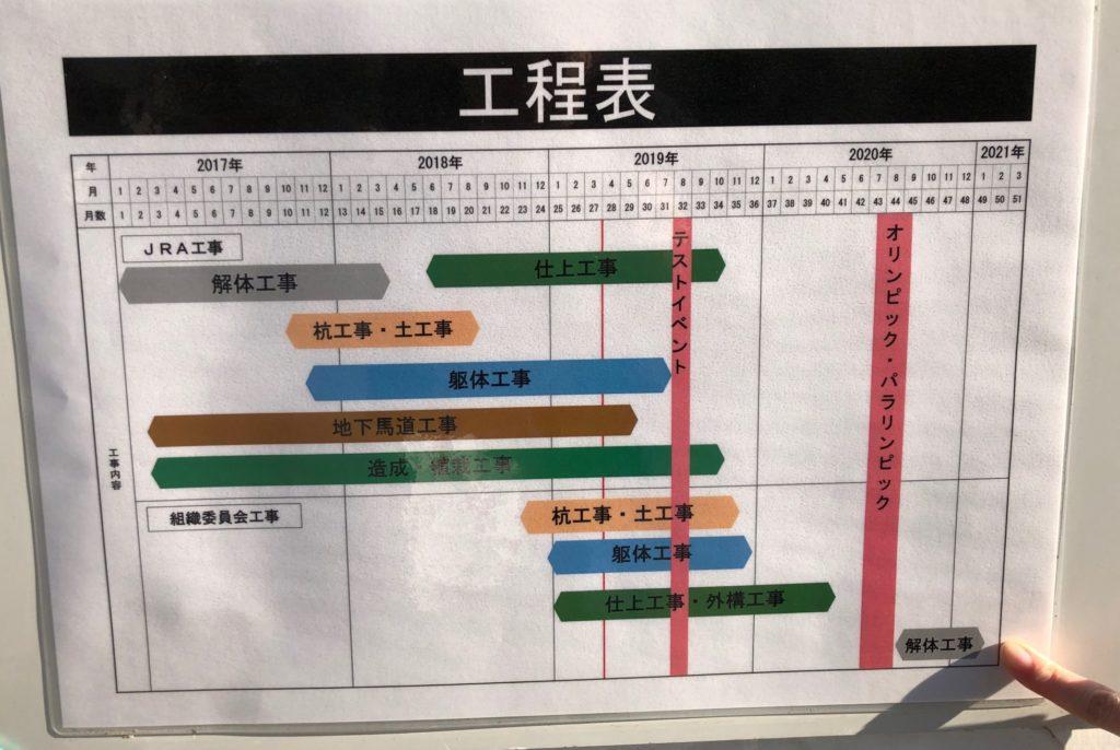 馬事公苑の工事工程表