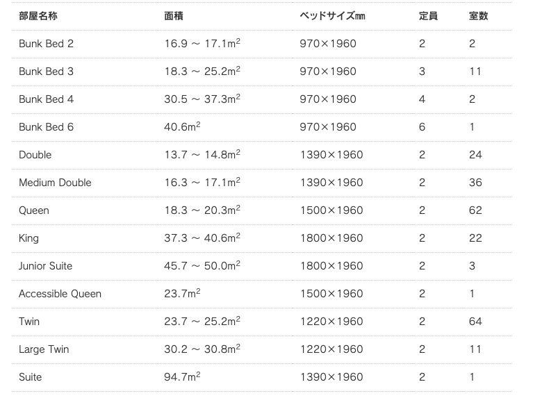 シークエンス(sequence | MIYASHITA PARK)の客室タイプ一覧