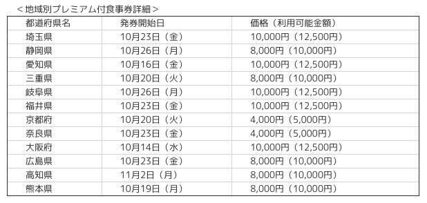 ファミリーマートでプレミアム食事券が発券できる都道府県