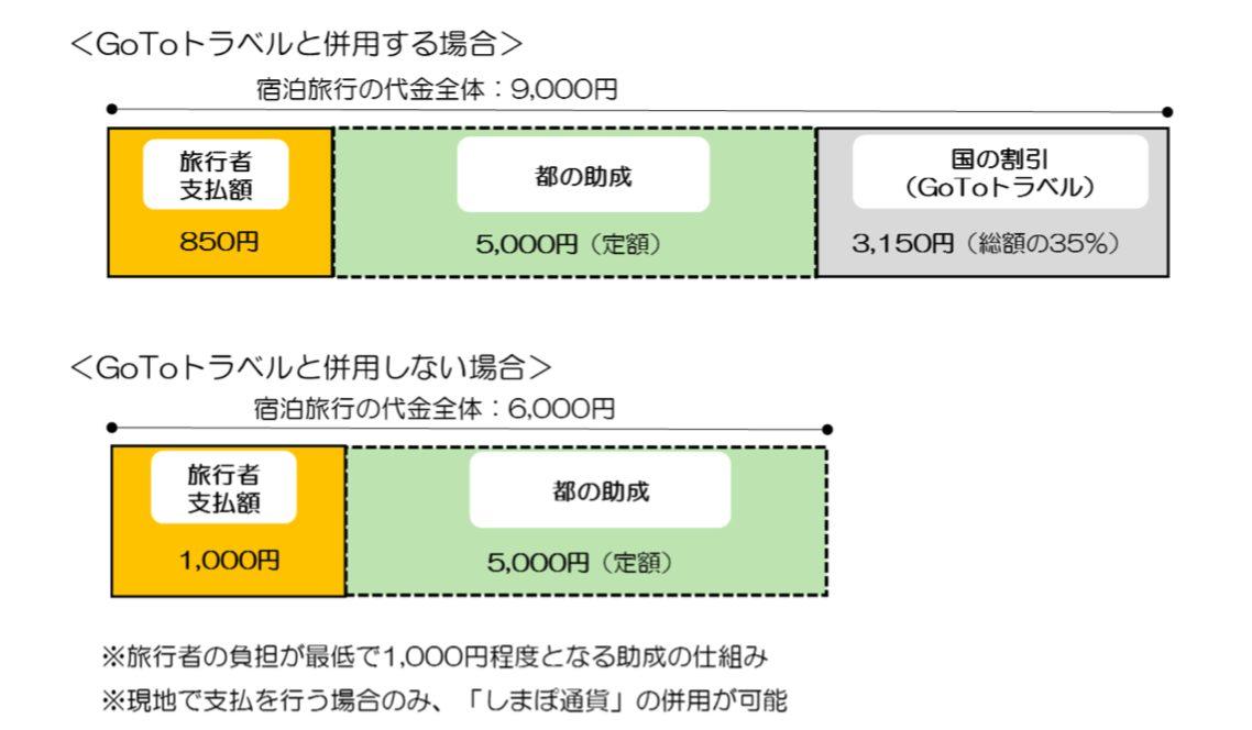 東京観光財団のGoToトラベル東京都民割引のイメージ