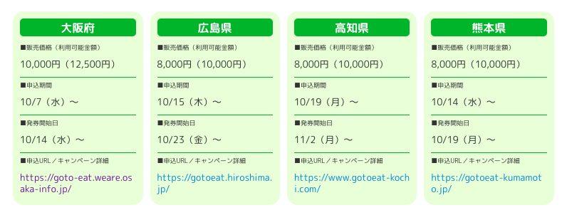 ファミリーマートでプレミアム食事券が発券できる都道府県・