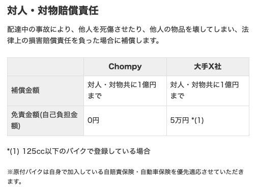 Chompy(チョンピー)配達員の補償制度