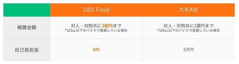 DiDi Food(ディディフード)配達員の補償制度
