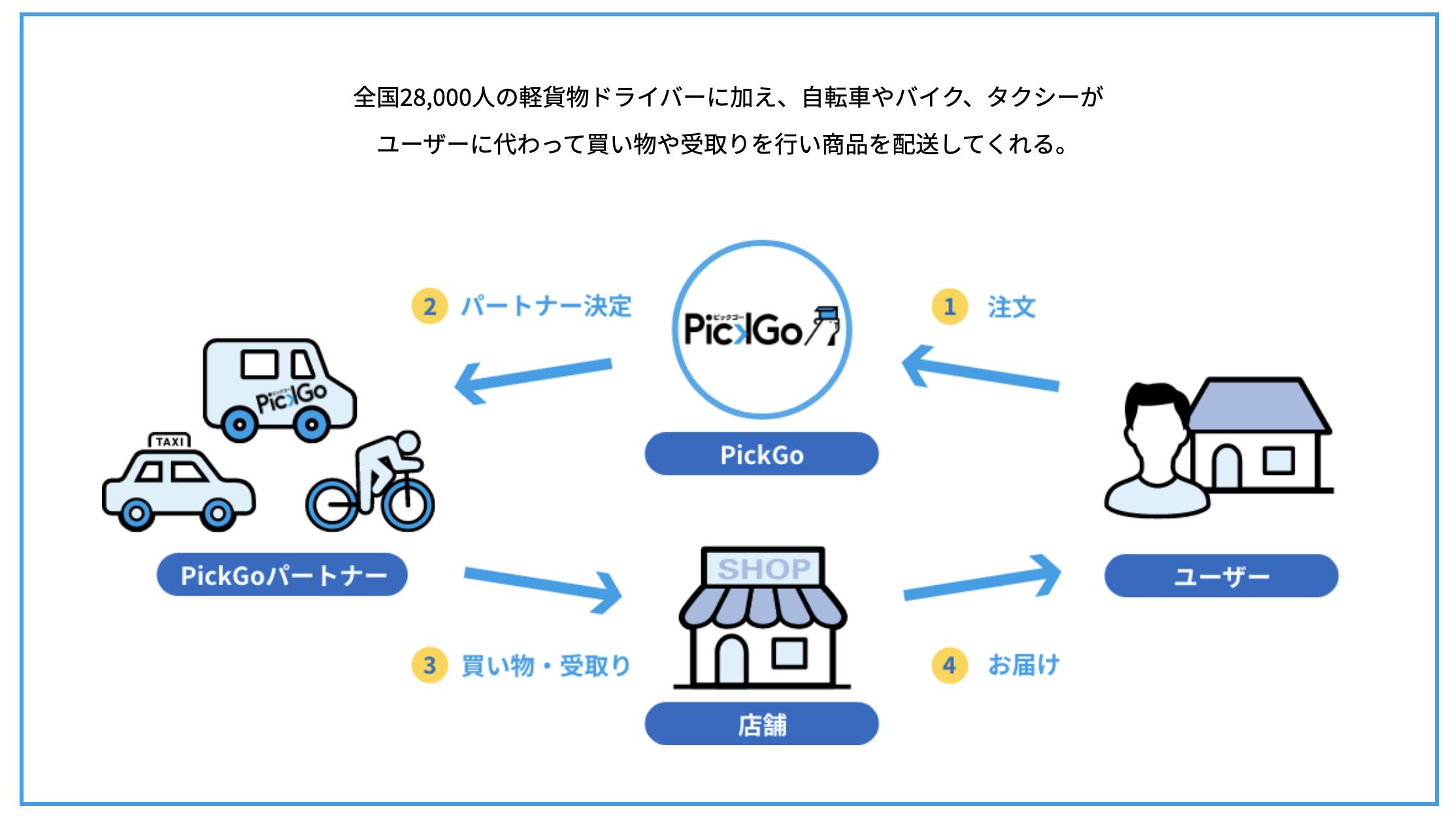 PickGo(ピックゴー)の配達員(バイク・自転車パートナー)の仕事